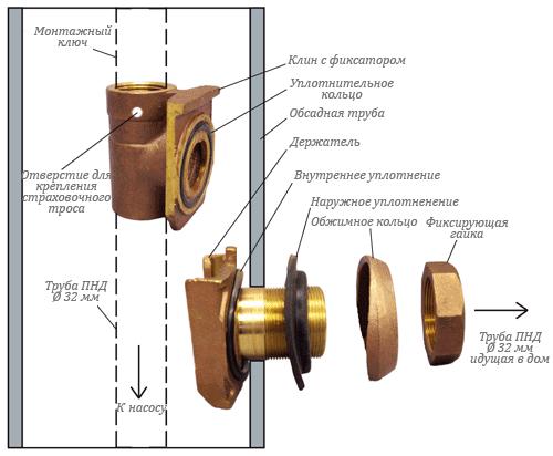 Установка скважинного адаптера DEBE G25
