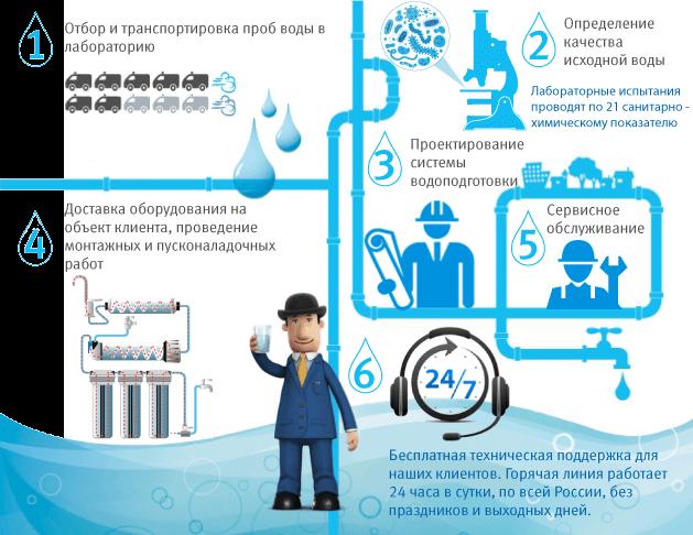 Как мы подбираем и устанавливаем фильтры для воды